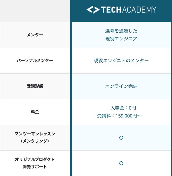 TechAcadmy比較