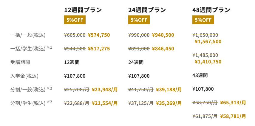 侍エンジニア塾のAIコース料金