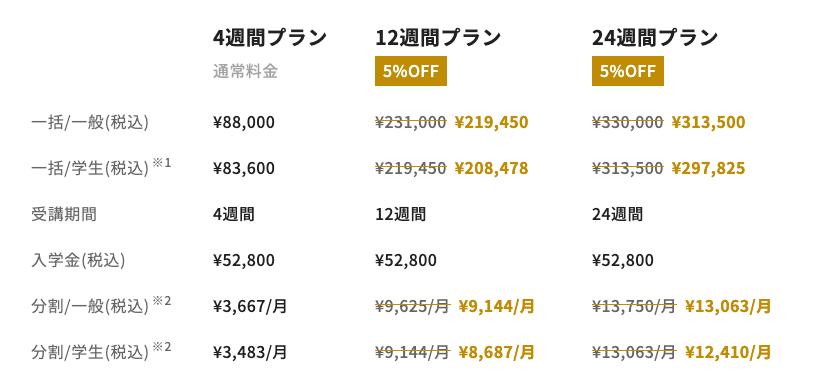 侍エンジニア塾のデビューコース料金