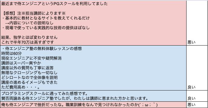 侍エンジニア塾 感想