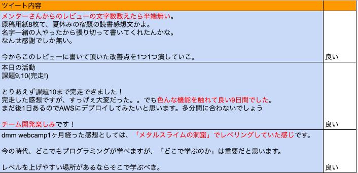 DMM WEBCAMP 感想