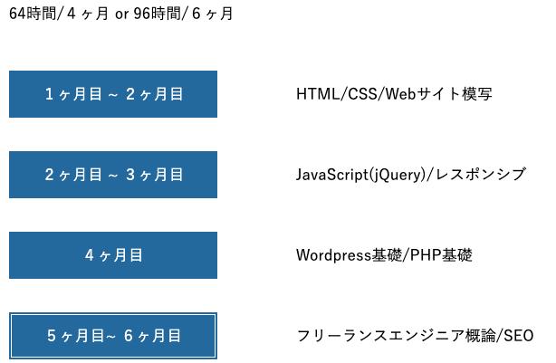 .ProのWebエキスパートコースのカリキュラム