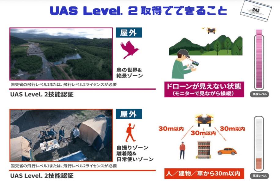 UAS Level.2 飛行範囲