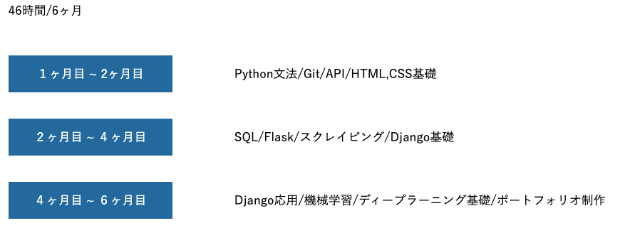 .ProのPythonコースのカリキュラム