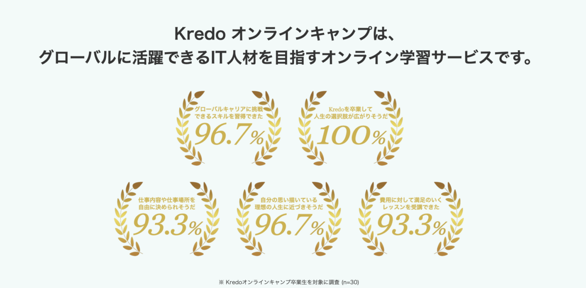 Kredoオンラインキャンプ